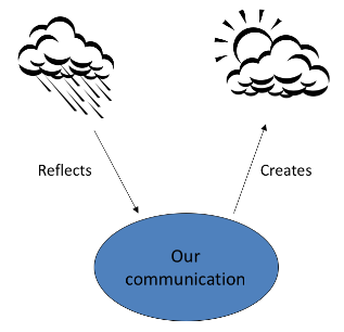 Two basic functions of communication